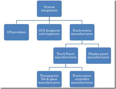 Touch screen interface supply chain