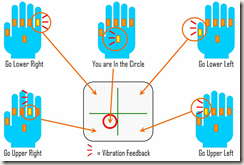 Multimodal vision glove for touchscreens