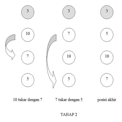 Metoda Pengurutan Bubble Sort Dengan Bahasa C - Gambar2