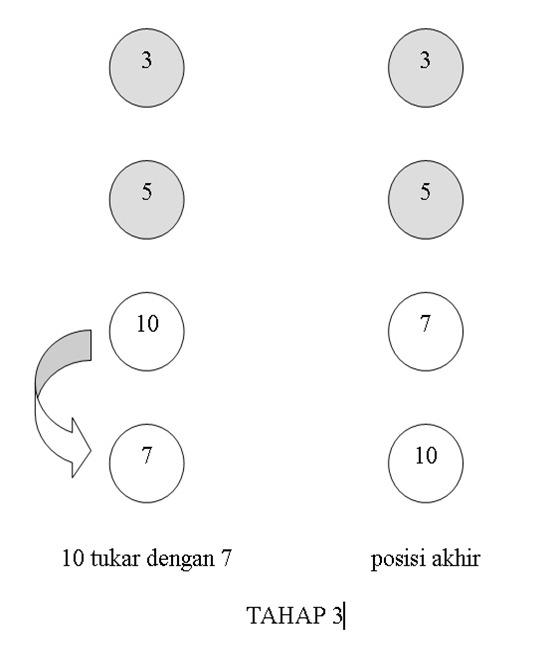 Metoda Pengurutan Bubble Sort Dengan Bahasa C - Gambar3