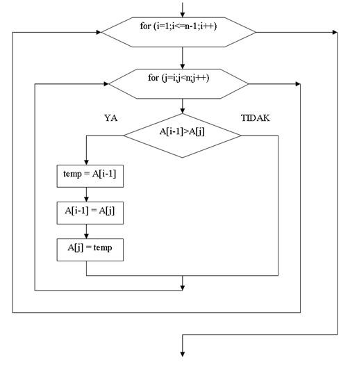 Metoda Pengurutan Bubble Sort Dengan Bahasa C - Gambar4