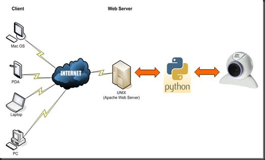 python hardware network