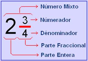 Números mixtos | MATEMATICAS GRADO SEXTO