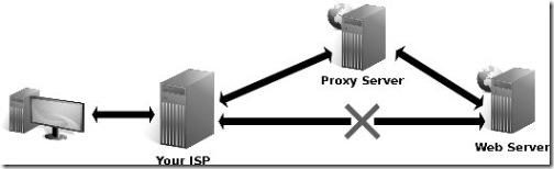 proxy_scheme