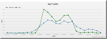 mail traffic