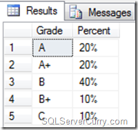 Calculate Percentage SQL