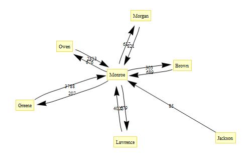 graphplot3