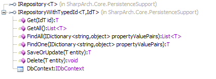 sharp.architecture.repository