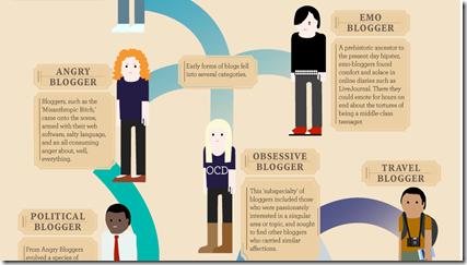 L'evoluzione del - Blogger Flowtown (flowtown @)_1295208391453