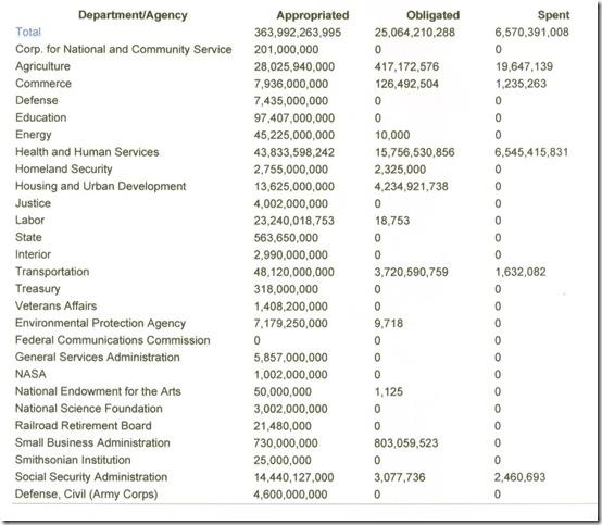 Chart 4-1 Stimulus