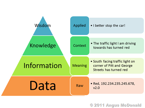 Wisdom Knowledge Information Data Pyramid