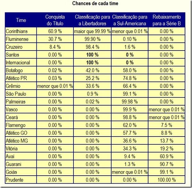 101114 - probabilidades de cair - www.chancedegol.com.br