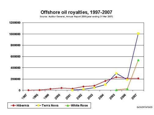 oil royalties