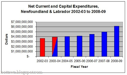 net expenditures dannystan