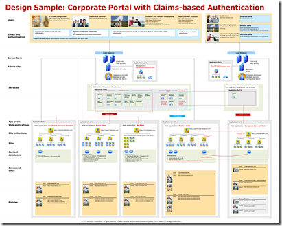 SharePoint 2010 Corporate Portal_ClaimsAuth