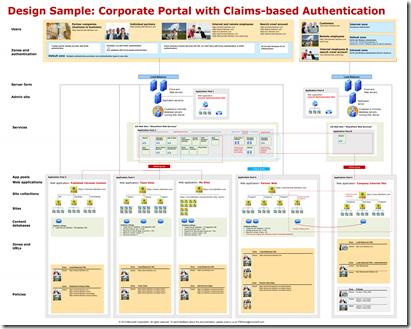 SharePoint 2010 Corporate Portal_ClaimsAuth