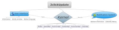 2click update