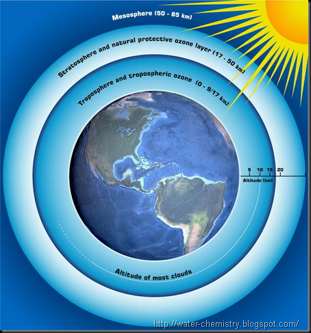 Ozone Diminishing