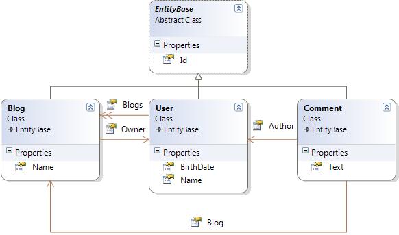 domain_model