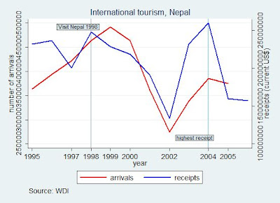 International tourism, Nepal