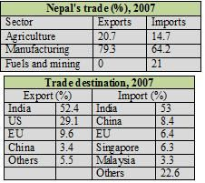 international trade and nepal 21 indo-nepal economic cooperation 11 22 indo-nepal trade relation 11  23 foreign trade of nepal and india: growth and trends 22.