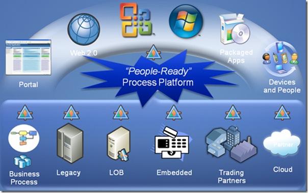 ProcessPlatform