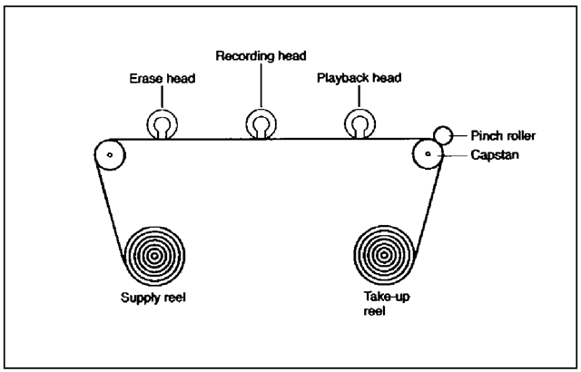 THE RECORDING HEAD IS A SMALL ELECTROMAGNET WHOSE MAGNETIC FIELD EXTENDS OVER THE SECTION OF TAPE