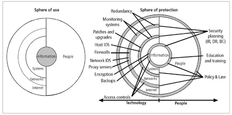 Spheres of use and protection of information (Whitman & Mattord, 2003)