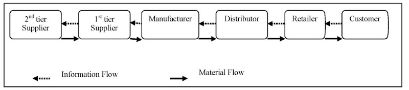 Information and material flows in the supply chain