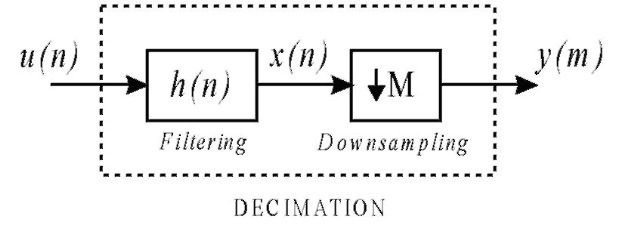 Fundamentals of Multirate Systems