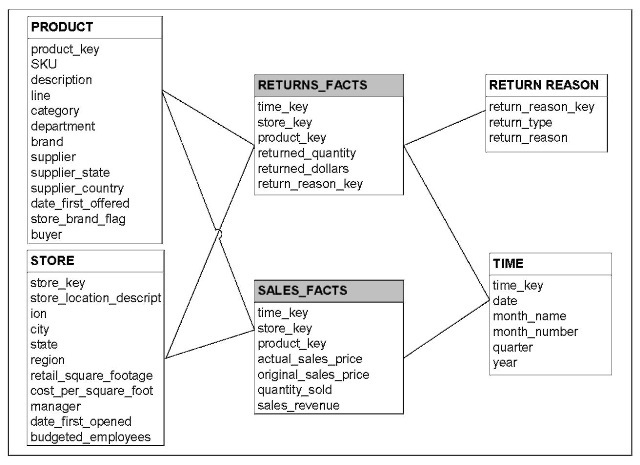 multidimensional data model From a multidimensional perspective, the bi semantic model allows traditional ways of creating a multidimensional model it allows creating a model with a cube and dimensions normally based on dimensional data model/star-snowflake schemas of a relational data warehouse.
