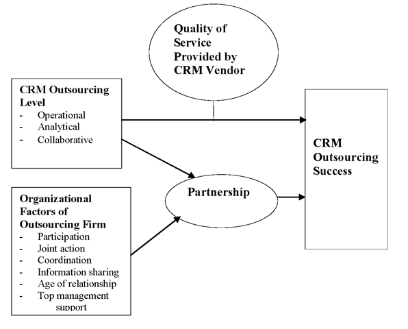 Research model to measure the success of CRM outsourcing
