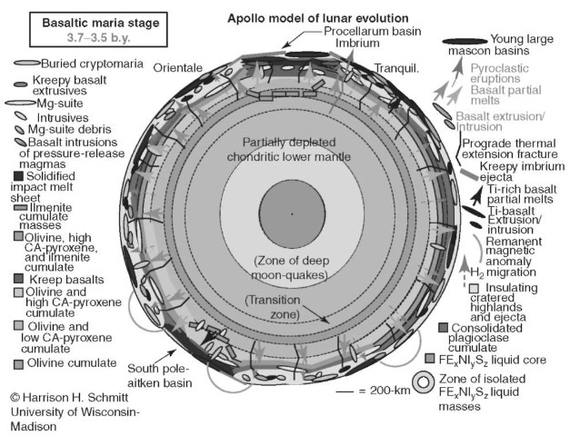 Apollo model of lunar evolution—Basaltic Maria Stage 3.7-3.5 b.y. This figure is available in full color at http://www.mrw.interscience.wiley.com/esst.