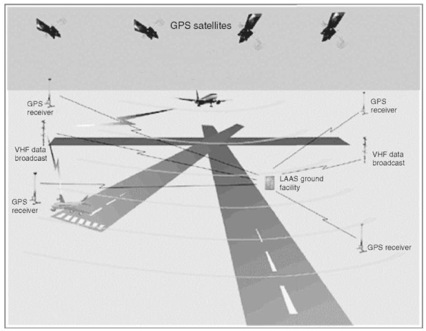 The LAAS system under current development by the FAA will provide precision approach capability using GPS. Due to the exacting requirements of Category II and III landings, the LAAS requires many cross-checks of the GPS system to ensure integrity. If one of these cross-checks fails, the time to alarm of the LAAS is specified at less than 6 seconds. This figure is available in full color at http://www.mrw.interscience.wiley.com/ esst