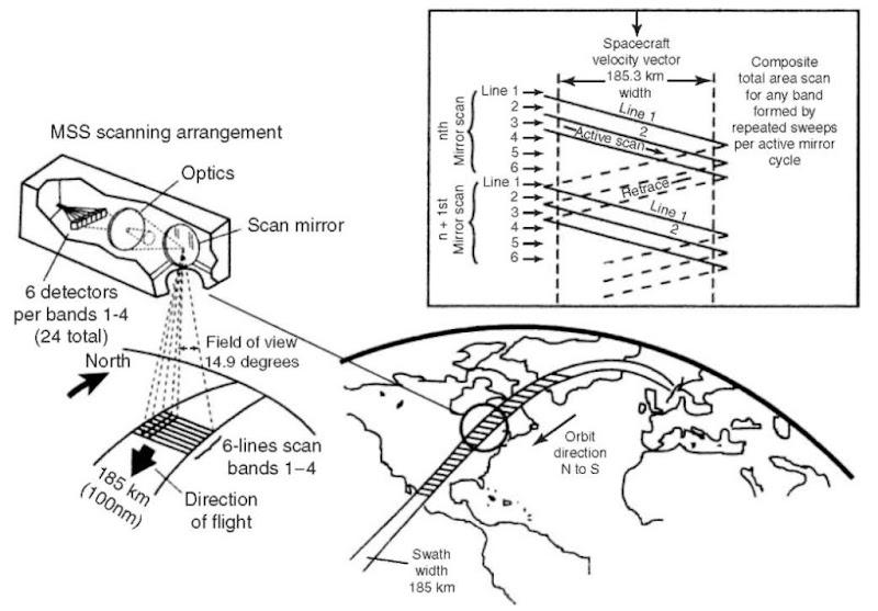 Multispectral Scanner System The Multispectral Scanner