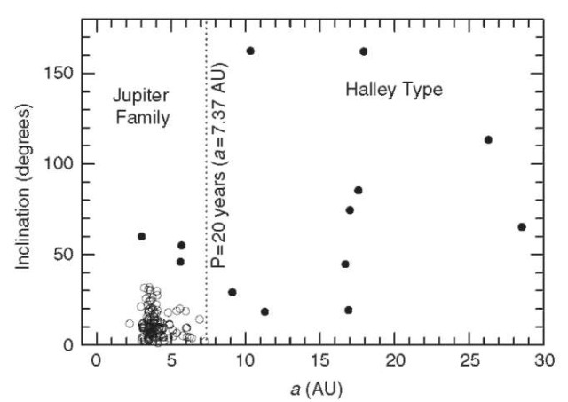 The inclination as a function of the semimajor axis for the short-period comets. In this figure, the orbits for the 130 cataloged short-period comets are shown. The dotted line divides the plot into two segments based on the traditional separation between Jupiter-family and Halley-type comets of orbital period — 20 years. The open circles are those comets whose Tisserand parameter (see text) T>2; the closed circles are comets where T<2. Jupiter-family comets are confined to the plane of the ecliptic, preferentially, whereas Halley-type comets are not.