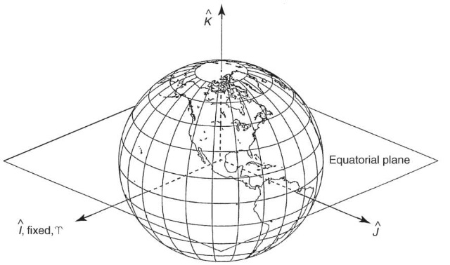 Coordinates systems used in the orbit problem.