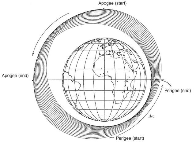 Precession of the argument of periapse.