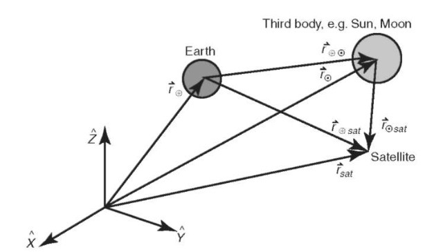 Perturbations due to a third body.