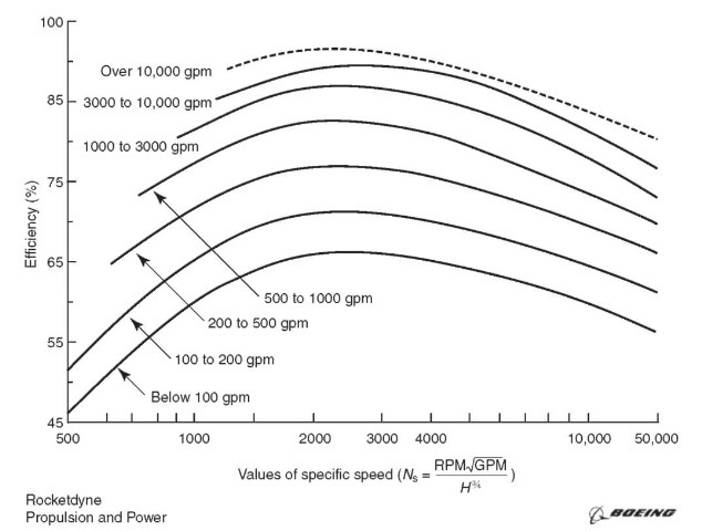 Variation of pump efficiency with specific speed.
