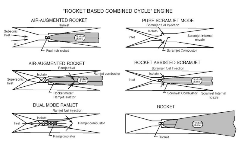 Rocket-based combined cycle.