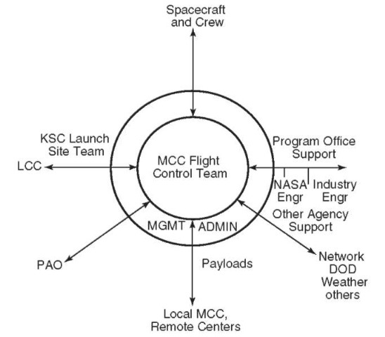 The MCC Flight Control Team is the hub of all ground support functions during missions.