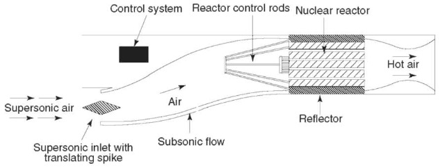 Nuclear ramjet propulsion system.