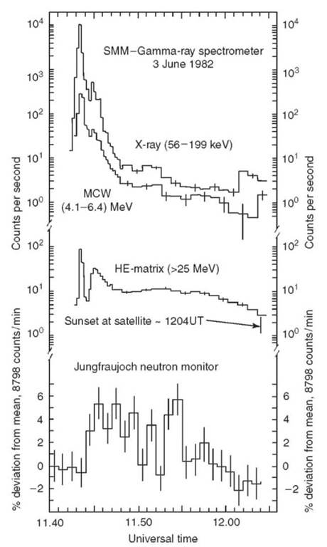 Temporal history for several data channels from the SMM GRS and for the Jungfraujoch neutron monitor count rate for the 3 June 1982 flare. Peak count rates in the GRS (X-ray) and MCW (4.1-6.4) MeV energy bands are uncertain because of pulse pile-up, excessive dead time, and photomultiplier gain shifts and should be used with care. The highest MCW count rates have been estimated using measured live time values, averaged over 16.384 s, and a derived gain shift correction. Error bars are based on count statistics only.