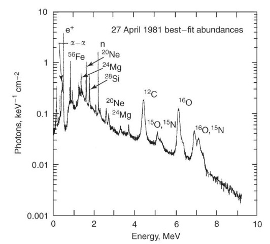 Calculated solar flare gamma-ray spectrum corresponding to abundances that best fit the observed spectrum of the 27 April 1981 limb flare.