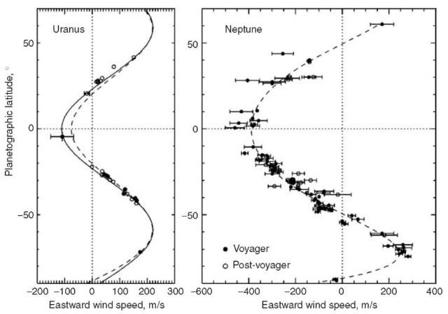 Zonal mean circulations of Uranus and Neptune. Voyager results (filled circles) and post-voyager results (open circles) are roughly consistent with an unchanging symmetrical circulation for both planets, although somewhat better fits to the Uranus observations are obtained with slightly asymmetrical profiles. Data points are from the Uranus compilation by Hammel et al. (63), and the Neptune Voyager observations of Limaye and Sromovsky (64) and HST observations by Sromovsky et al. (30). The post-Voyager results for Uranus are a combination of HST and Keck imaging from 1997-2000, the post-Voyager Neptune results are entirely from HST imaging from 1994-1998.