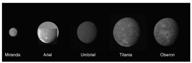 [JPL P30054]. Voyager 2 montage of the five largest satellites of Uranus in order of increasing distance from Uranus (Miranda, Ariel, Umbriel, Titania, Oberon) and correct relative sizes and brightness. Similar to Fig. 15. p. 52, Science 233. Imaging Team Report. This figure is available in full color at http://www.mrw.interscience.wiley.com/esst.