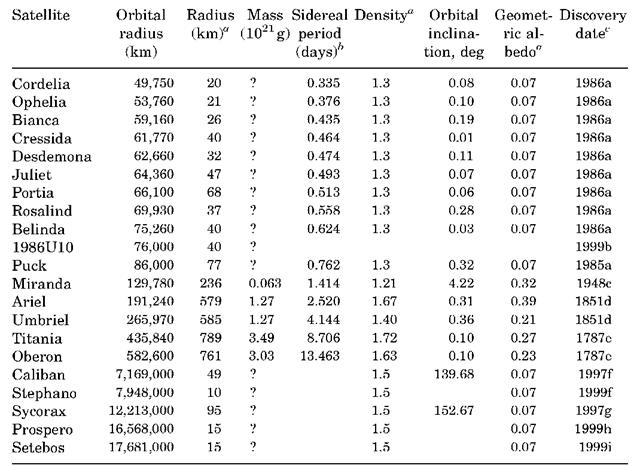 Satellites of Uranus