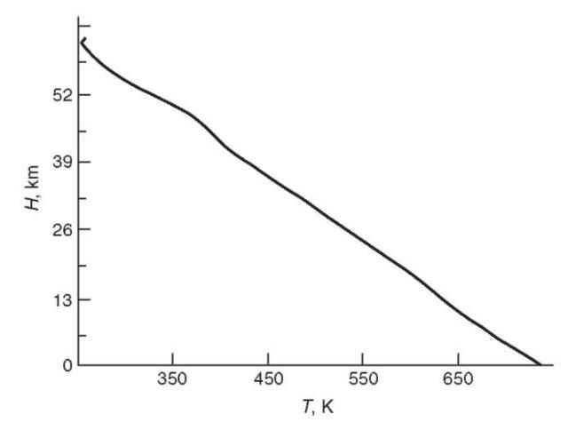 Vega 2 probe, the measured vertical profile of atmospheric temperature.