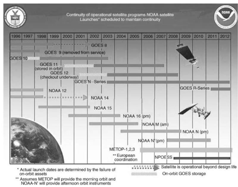 Continuity of Operational Satellite Programs. NOAA satellite launches scheduled to maintain continuity.This figure is available in full color at http://www.mrw.interscience.wiley.com/esst.